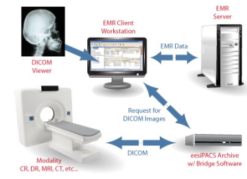 EMR Technology