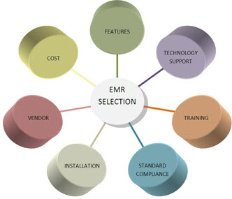 EMR Selection