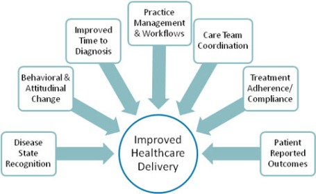Improved Healthcare with EMR