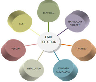 Electronic Medical Record Selection