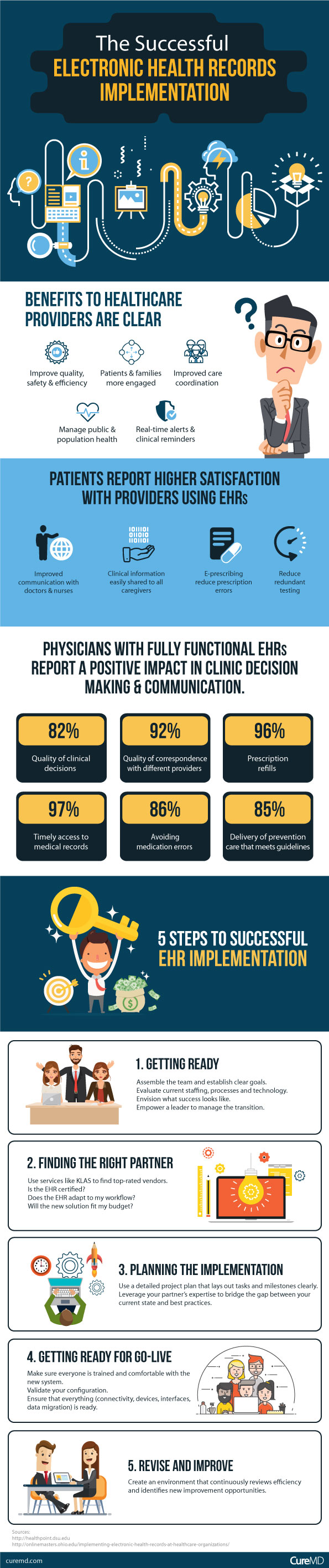 The Successful Electronic Health Records Implementation